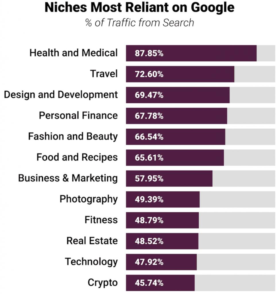 Organic search by niche